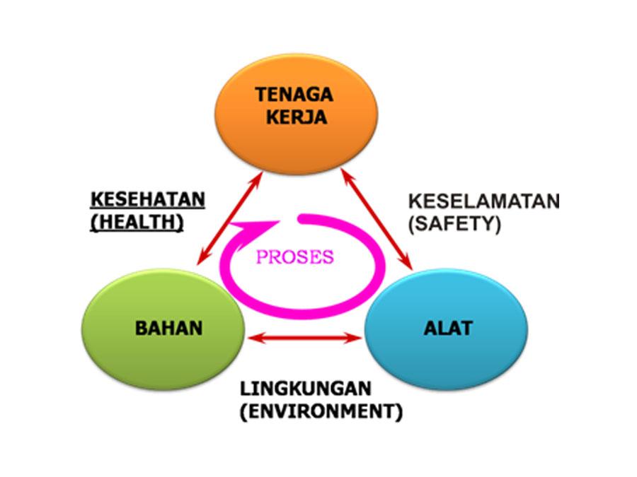 H.S.E. – Health, Safety, Environment